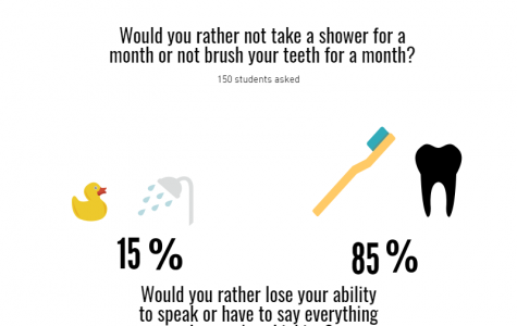 Would You Rather Not Take a Shower for a Month or Not Brush your Teeth for a Month?